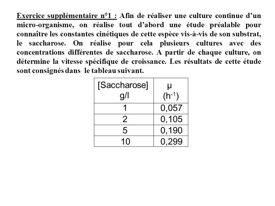 [Saccharose] g/l µ (h-1) 1 0,057 2 0,105 5 0,190 10 0,299